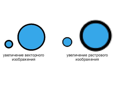 векторное изображение это